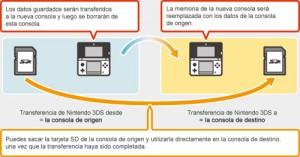 Transferir Nintendo 3DS