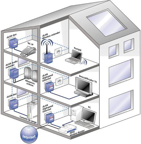 C mo instalar una red de plc en casa - Poner linea telefonica en casa ...