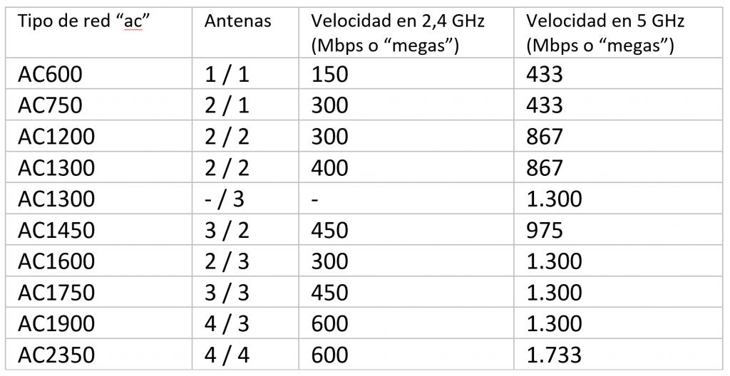 """Tabla resumen con las velocidades que encontrarás en la mayoría de los routers """"ac"""" desglosada en las bandas de 2,4 GHz y 5 GHz"""