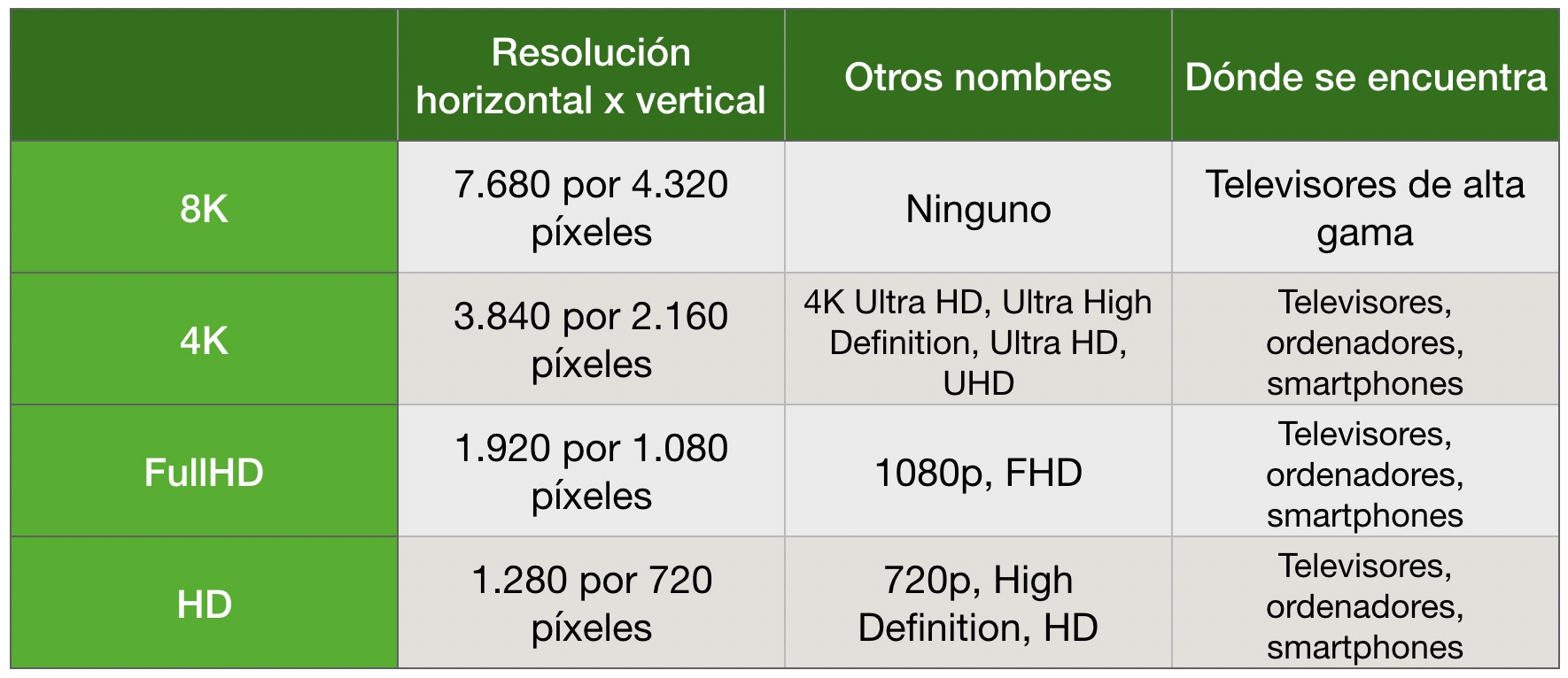 Full HD vs 4K vs 8K  ¿Que diferencias hay?