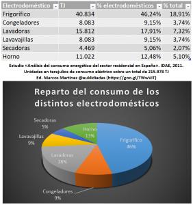 consumo eléctrico hogar electricidad frigorífico datos del IDAE