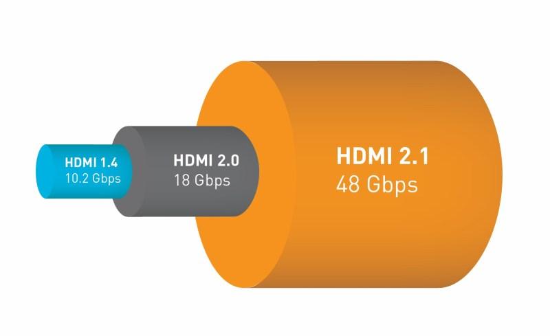ancho de banda HDMI