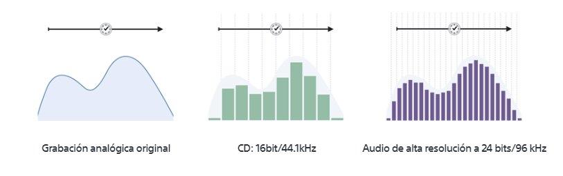 audio en alta resolución