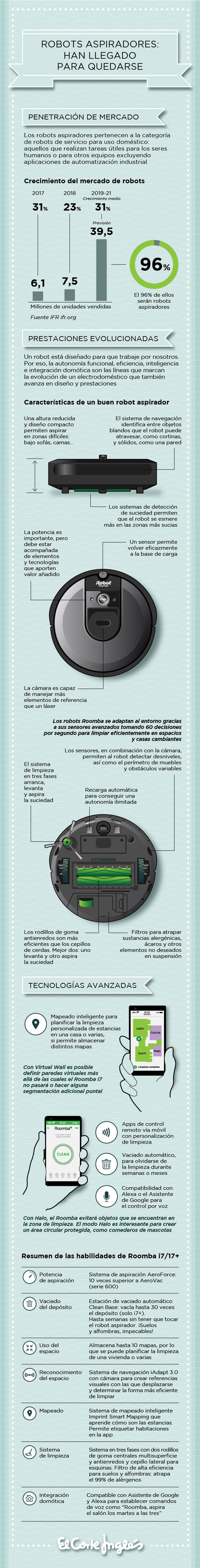 Infografía - Prestaciones que se deben pedir a un robot aspirador
