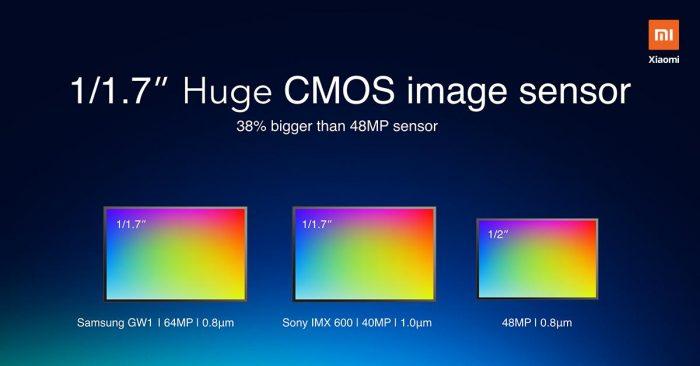 tamaño de sensor CMOS