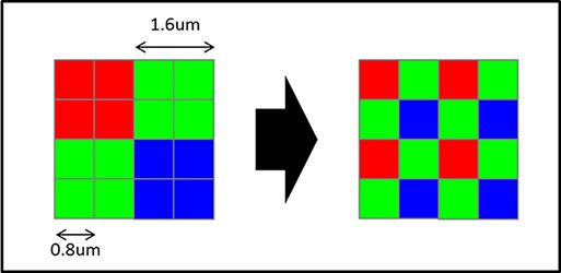 pixel binning y tamaño de píxel